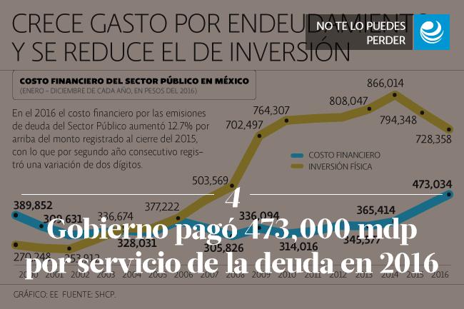 Gobierno pagó 473,000 mdp por el servicio de la deuda en el 2016