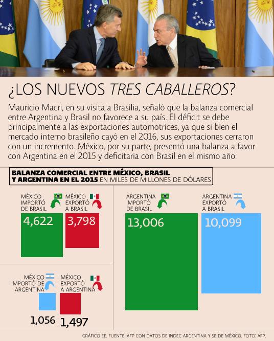 Balanza comercial México-Brasil-Argentina