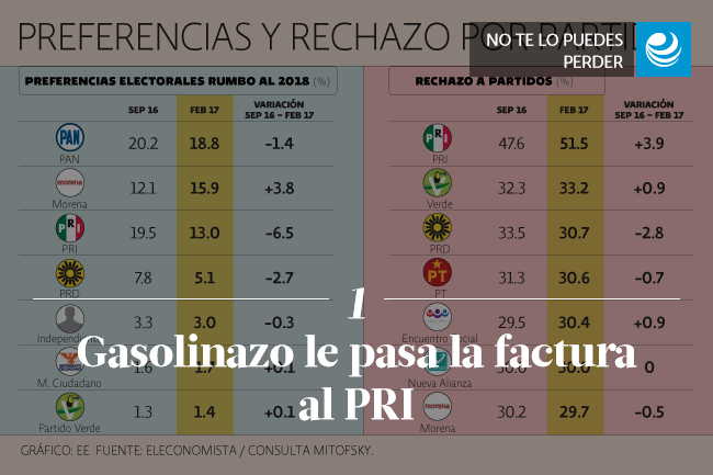 Gasolinazo le pasa la factura al PRI