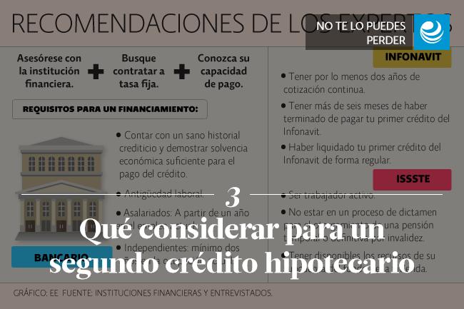 Qué considerar para un segundo crédito hipotecario