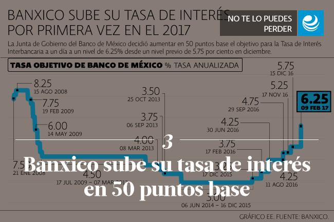 Banxico sube su tasa de interés en 50 puntos base y la deja en 6.25%