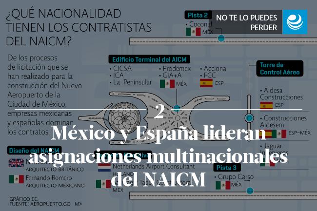 México y España lideran asignaciones multinacionales del NAICM