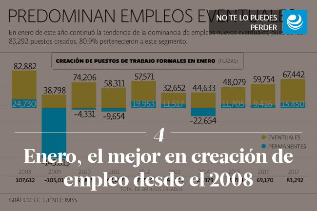 Enero, el mejor en creación de empleo desde el 2008