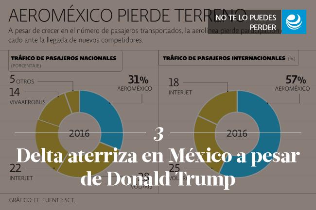 Delta aterriza en México a pesar de Donald Trump