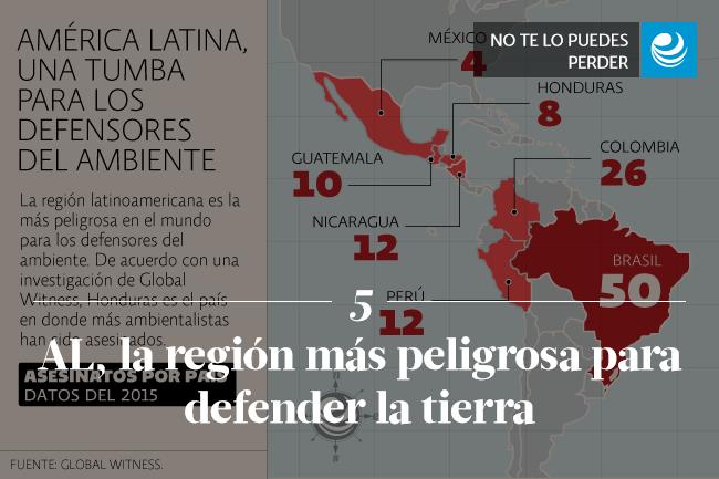 AL, la región más peligrosa para defender la tierra