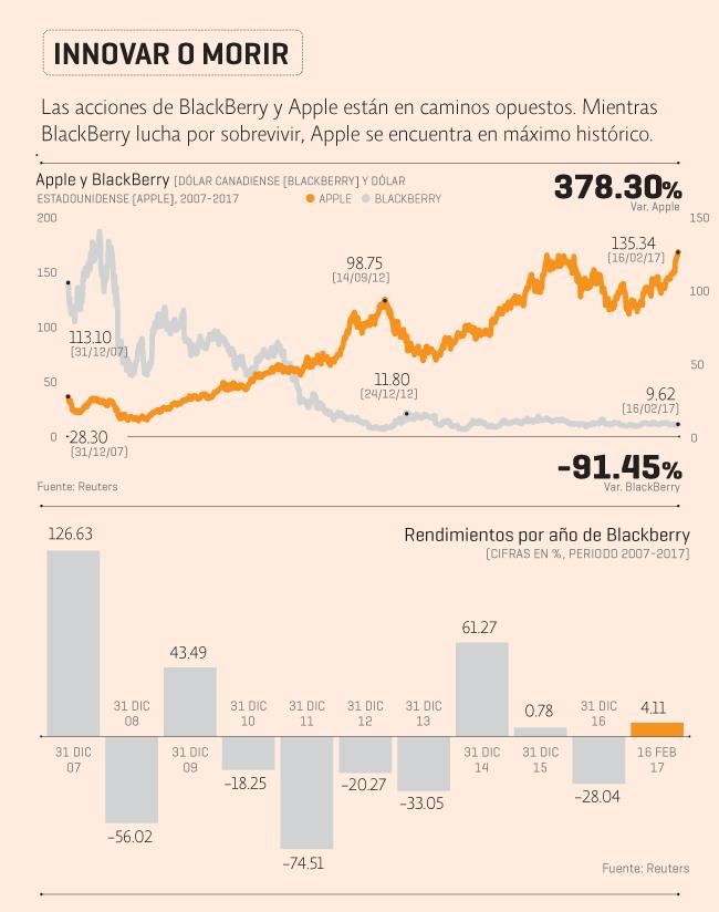 Apple, Blackberry