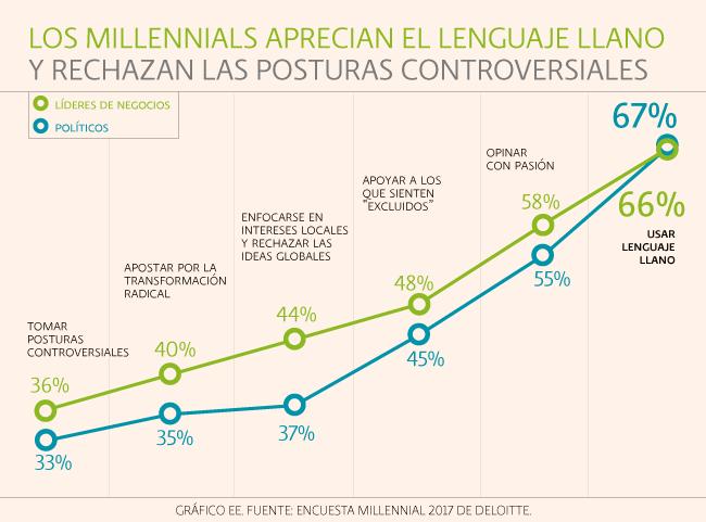 Encuesta Millennials Deloitte