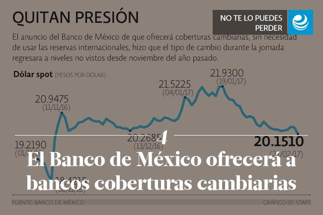 El Banco de México ofrecerá a bancos coberturas cambiarias