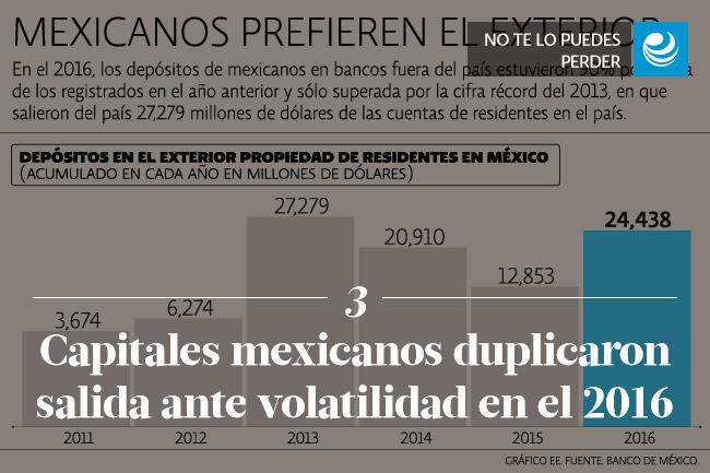 Capitales mexicanos duplicaron salida ante volatilidad en el 2016