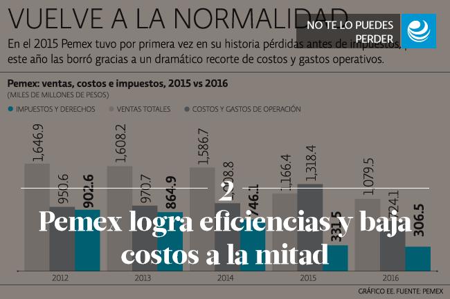 Pemex logra eficiencias y baja costos a la mitad