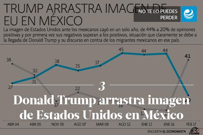 Donald Trump arrastra imagen de Estados Unidos en México