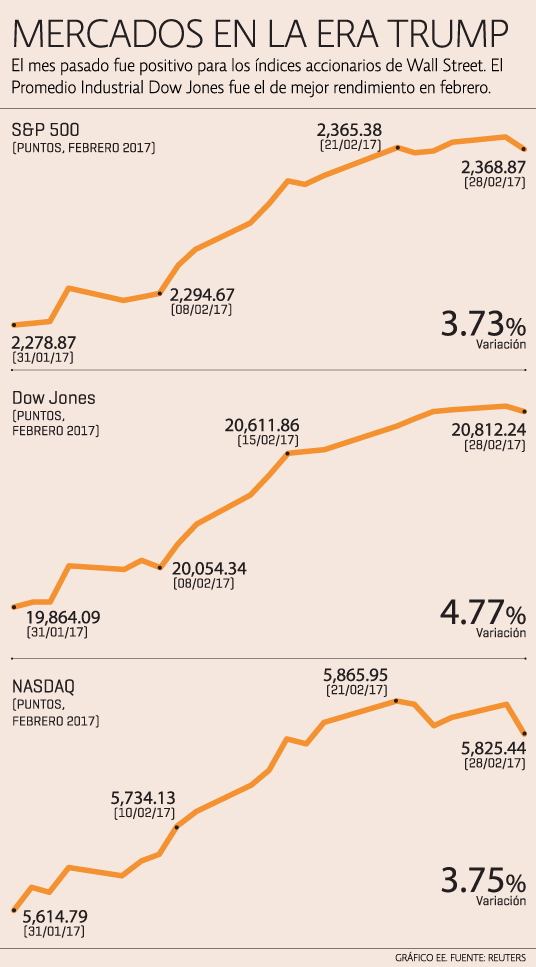 Mercados Trump