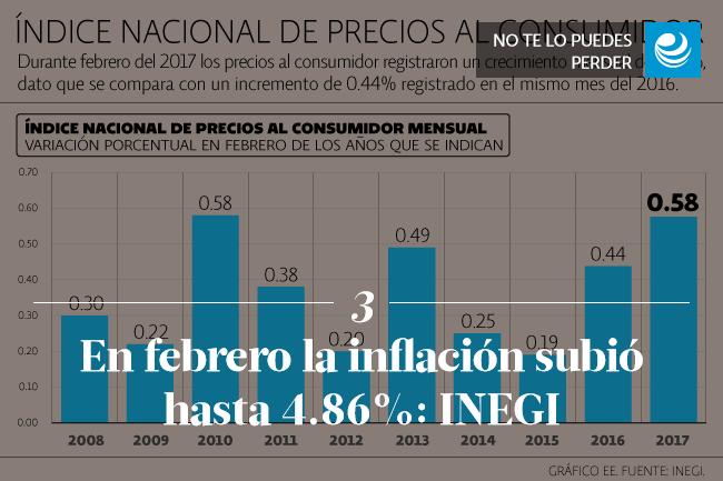 En febrero la inflación subió hasta 4.86%: INEGI