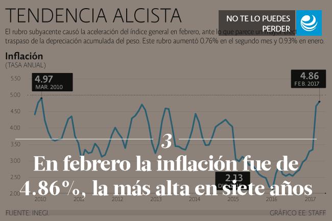 En febrero la inflación fue de 4.86%, la más alta en siete años