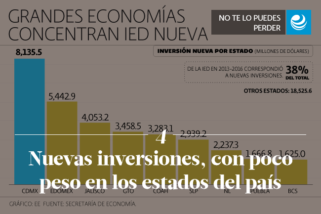 Nuevas inversiones, con poco peso en los estados del país