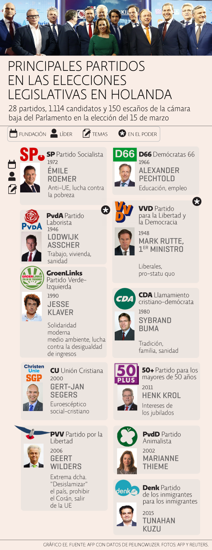 Partidos Elecciones Holanda