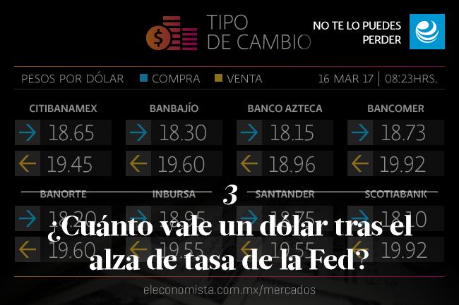 ¿Cuánto vale un dólar tras el alza de tasa de la Fed?