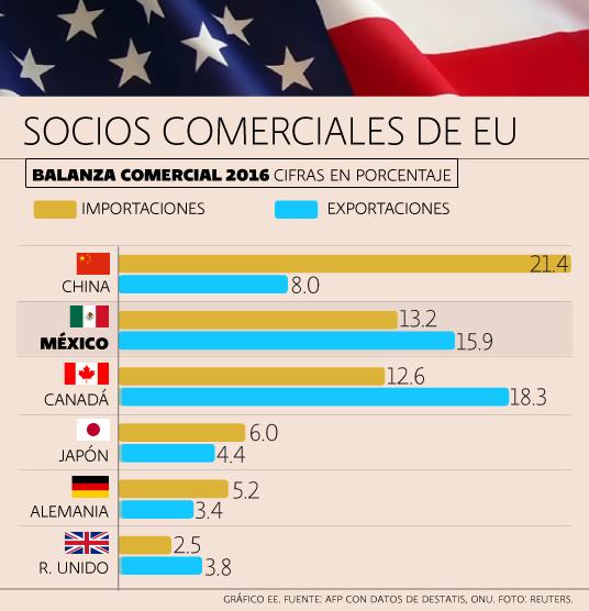 Socios comerciales de EU