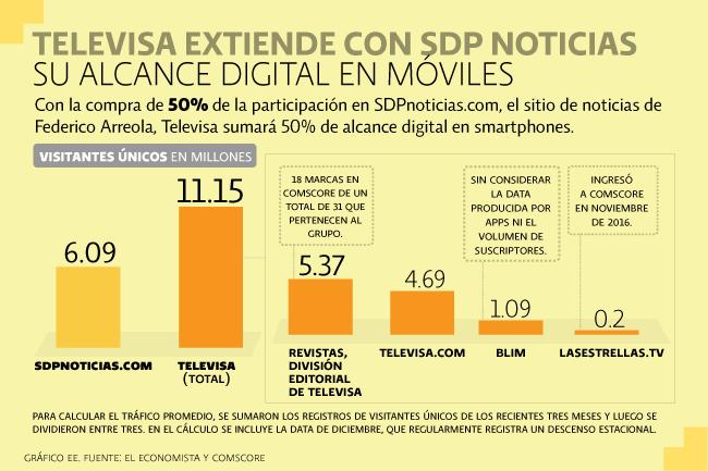 Televisa y SDP