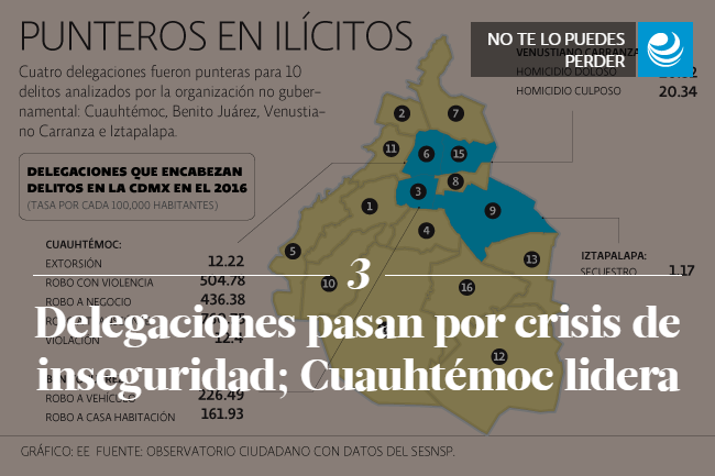 Delegaciones pasan por crisis de inseguridad; Cuauhtémoc lidera
