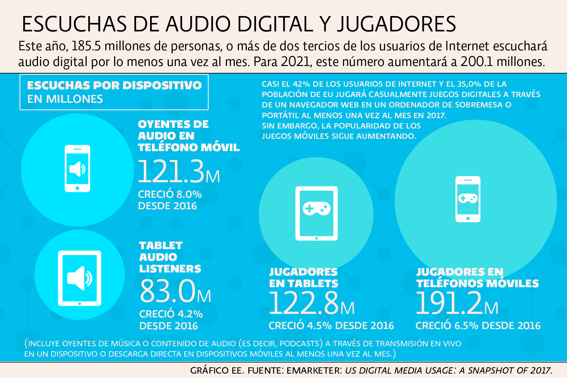Medios Digitales en EU
