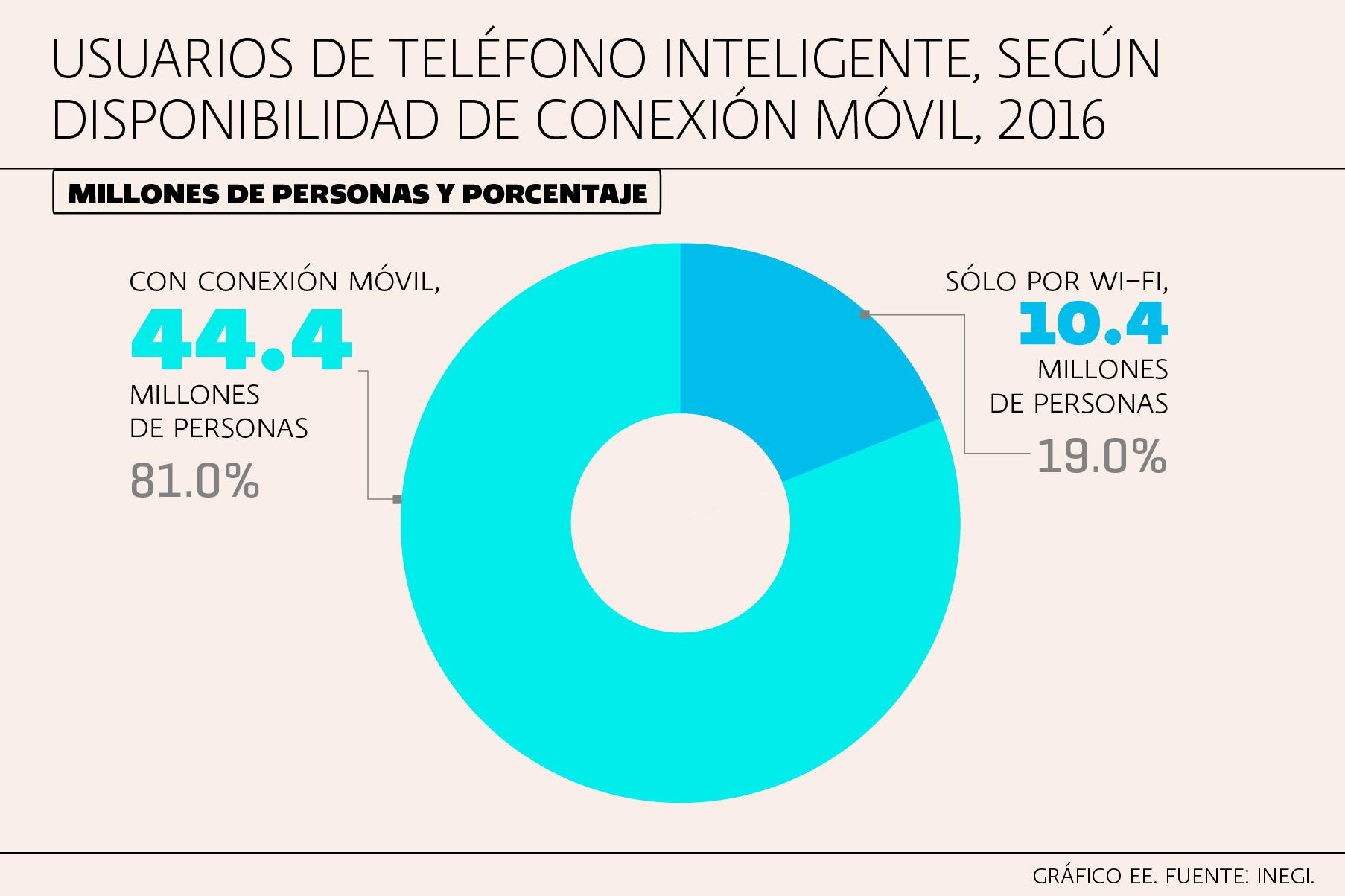 Uso de internet en México