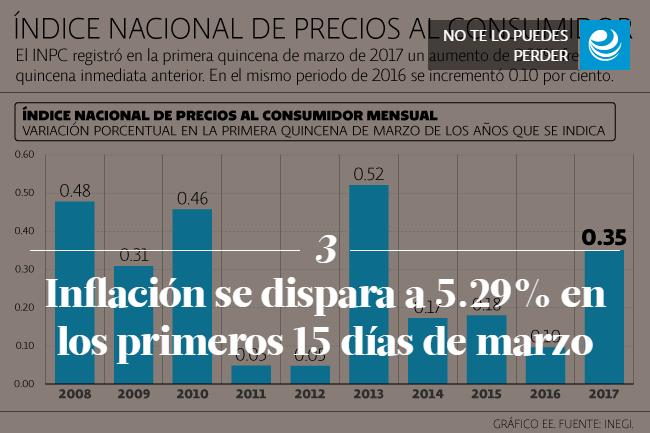 Inflación se dispara a 5.29% en los primeros 15 días de marzo