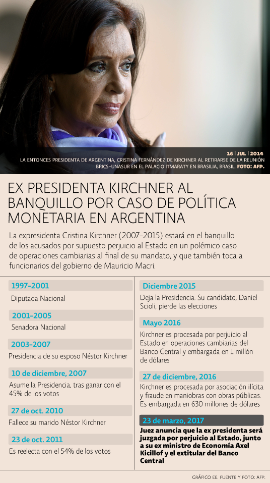 Cronología Cristina Kirchner