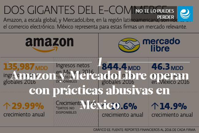 Amazon y MercadoLibre operan con prácticas abusivas en México