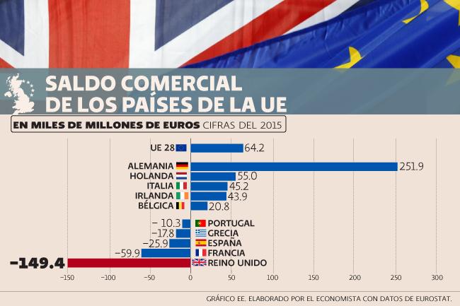 Brexit, comercio