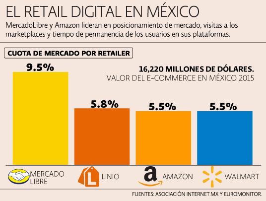 Gigantes e-commerce