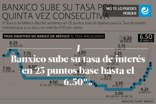 Banxico sube su tasa de interés en 25 puntos base hasta el 6.50%