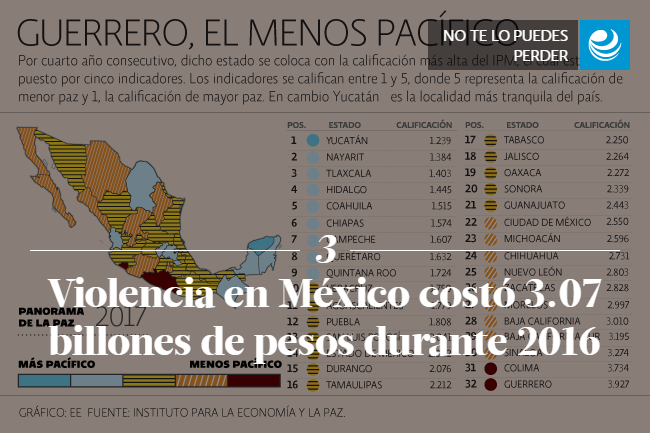 Violencia en México costó 3.07 billones de pesos durante 2016 </p><p>