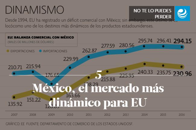 México, el mercado más dinámico para EU </p><p>