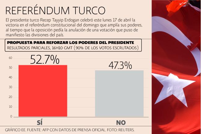 Referéndum Turquía