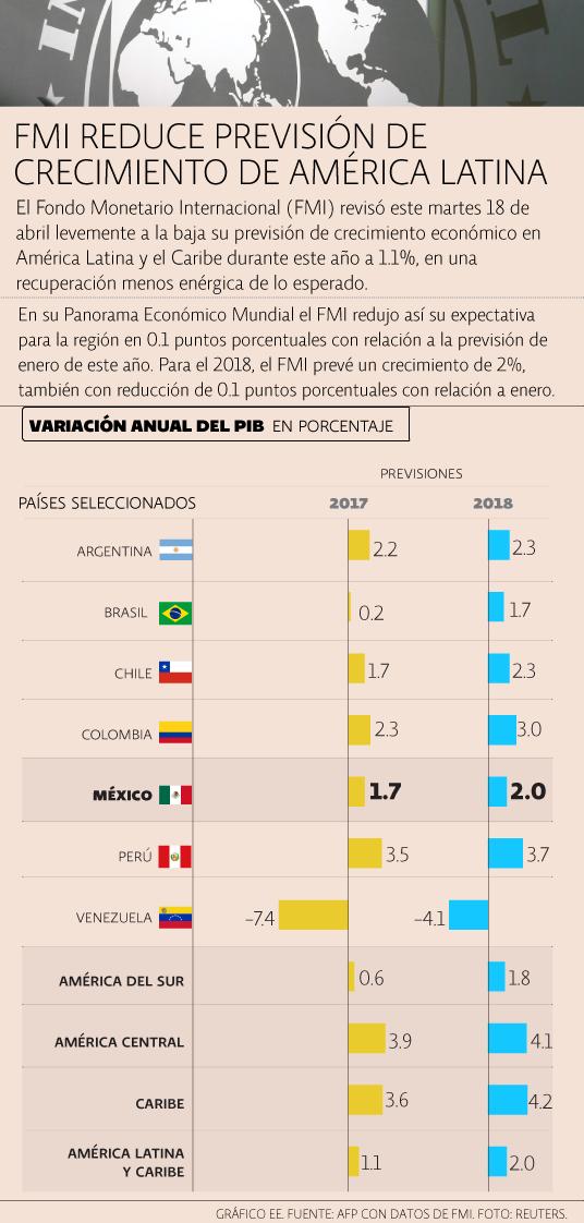 FMI América Latina