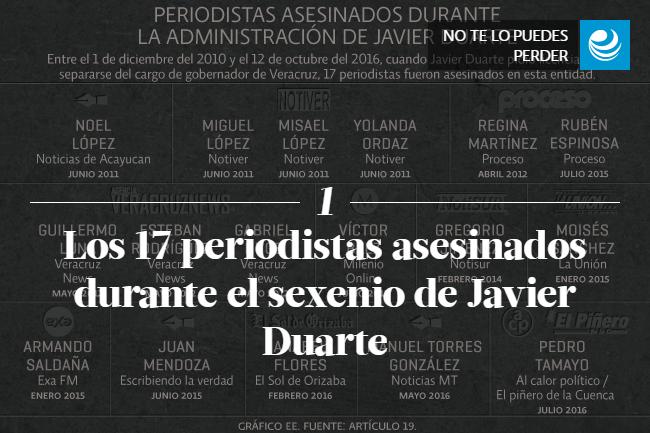 Los 17 periodistas asesinados durante el sexenio de Javier Duarte
