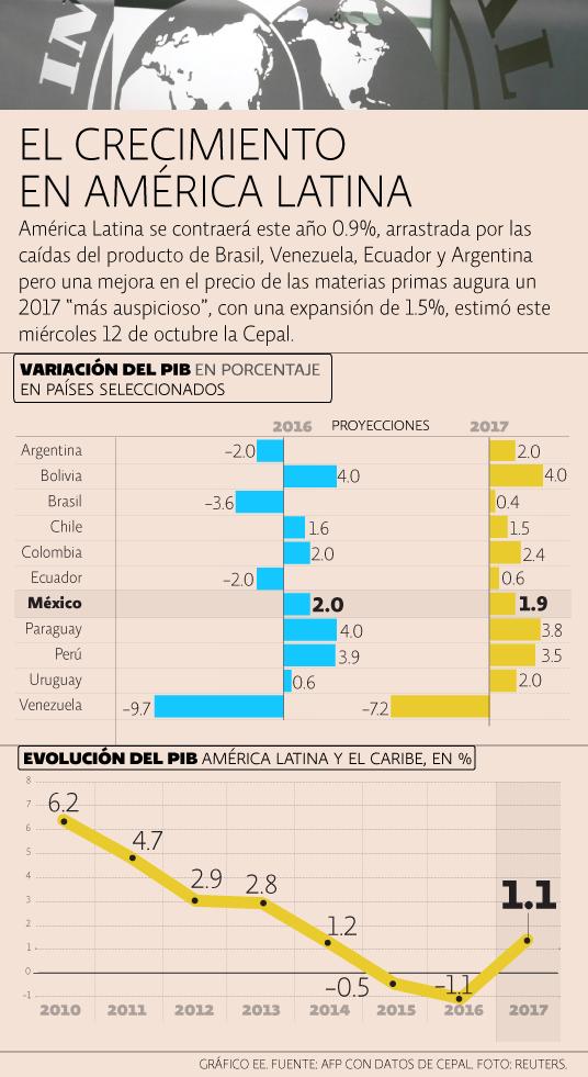 Previsiones de la Cepal para Latinoamérica