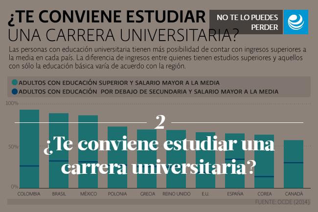 ¿Te conviene estudiar una carrera universitaria? </p><p> </p><p>