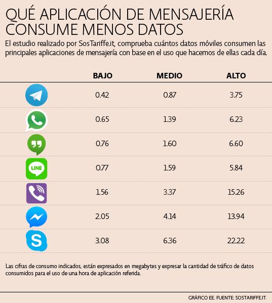 Aplicaciones con menos consumo de datos
