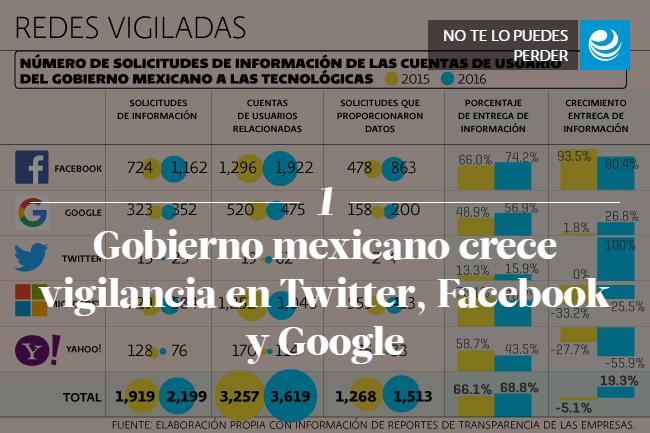 Gobierno mexicano crece vigilancia en Twitter, Facebook y Google