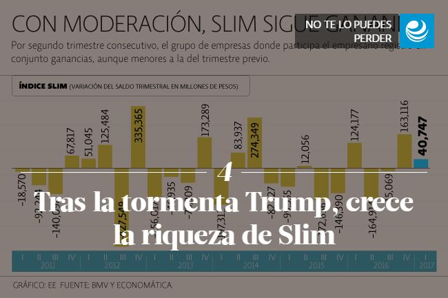 Tras la tormenta Trump, crece la riqueza de Slim