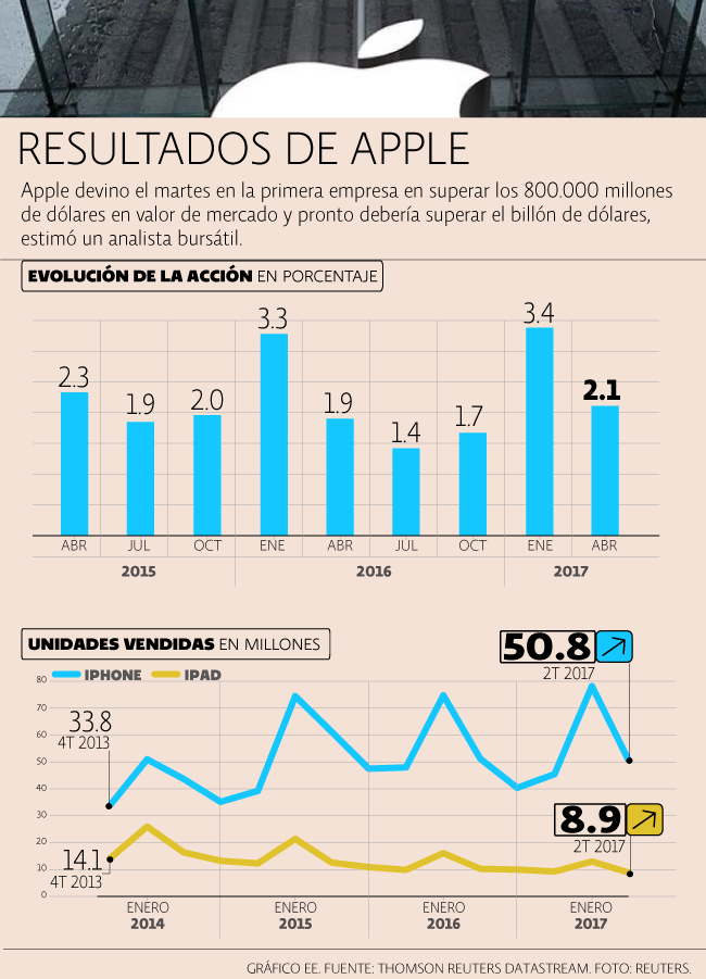 Apple Reporte