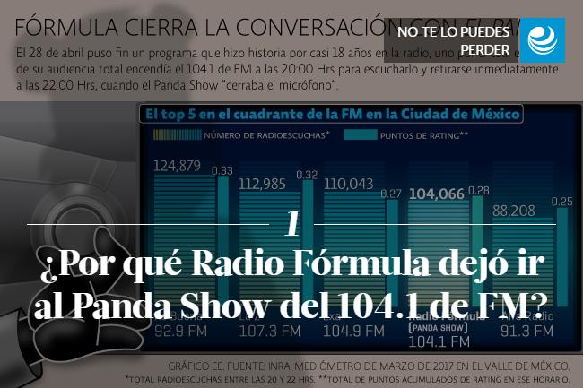 ¿Por qué Radio Fórmula dejó ir al Panda Show del 104.1 de FM?