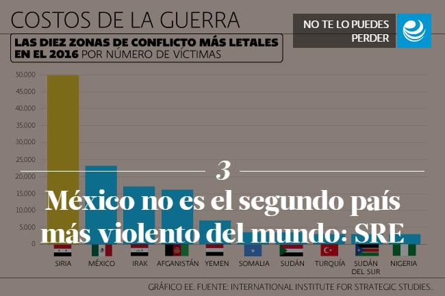 México no es el segundo país más violento del mundo: SRE