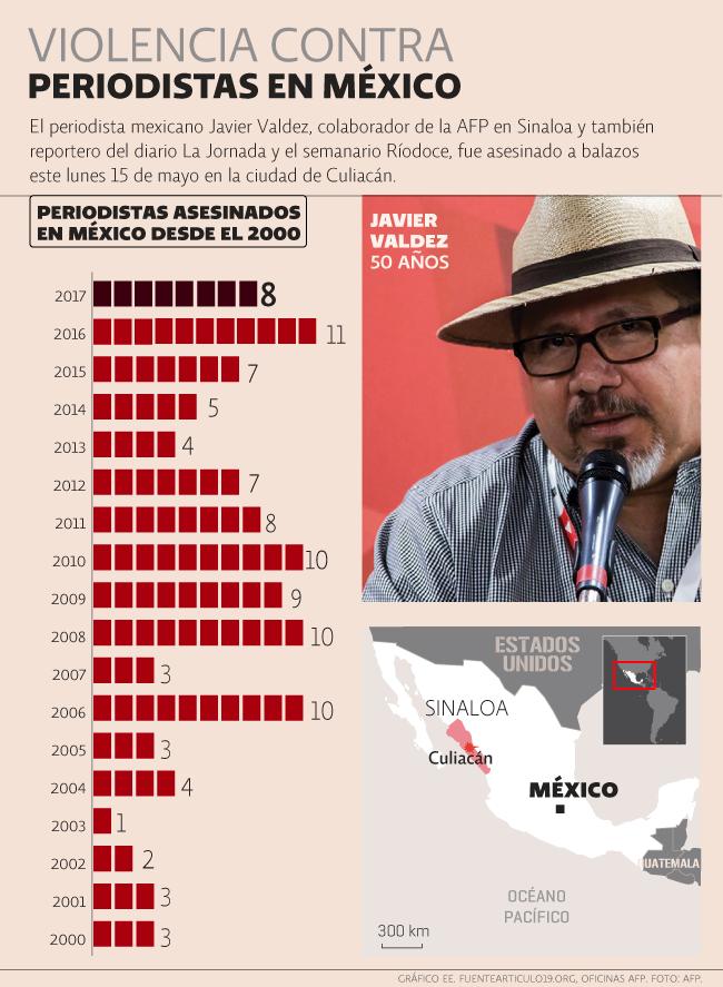 Muertes de periodistas en México