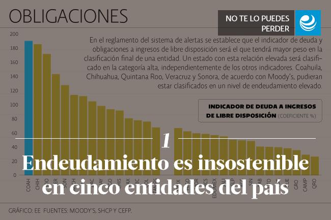 Endeudamiento es insostenible en cinco entidades del país