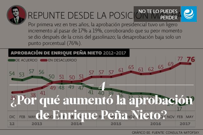¿Por qué aumentó la aprobación de Enrique Peña Nieto?