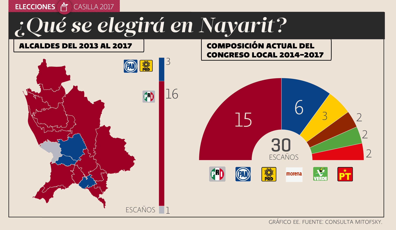Elección Nayarit