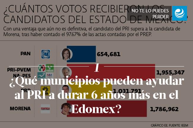 ¿Qué municipios pueden ayudar al PRI a durar 6 años más en el Edomex?